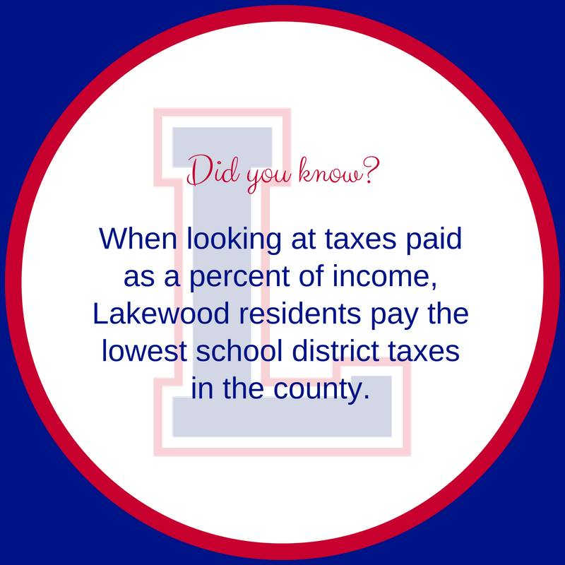 Did You Know? When looking at taxes paid as a percent of income, Lakewood residents pay the lowest s