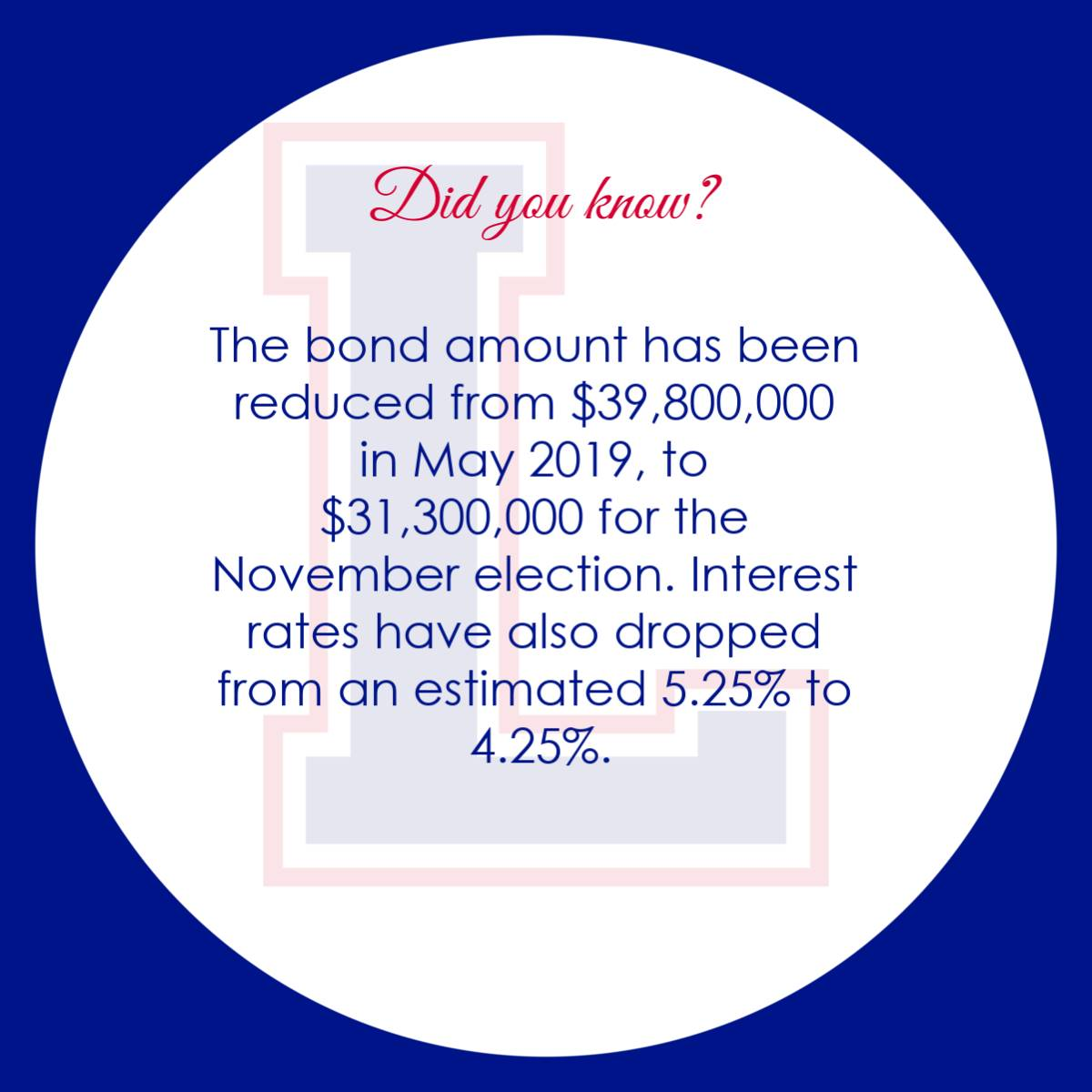The bond amount has been reduced from $39,800,000 in May 2019, to $31,300,000 for the November elect